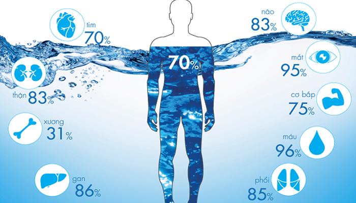 Tầm quan trọng của nước và chất điện giải đối với người chơi golf